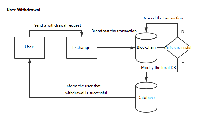 Dealing with Assets Transactions